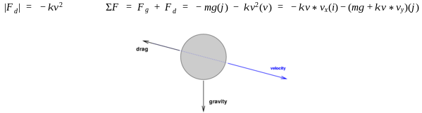force vector diagram